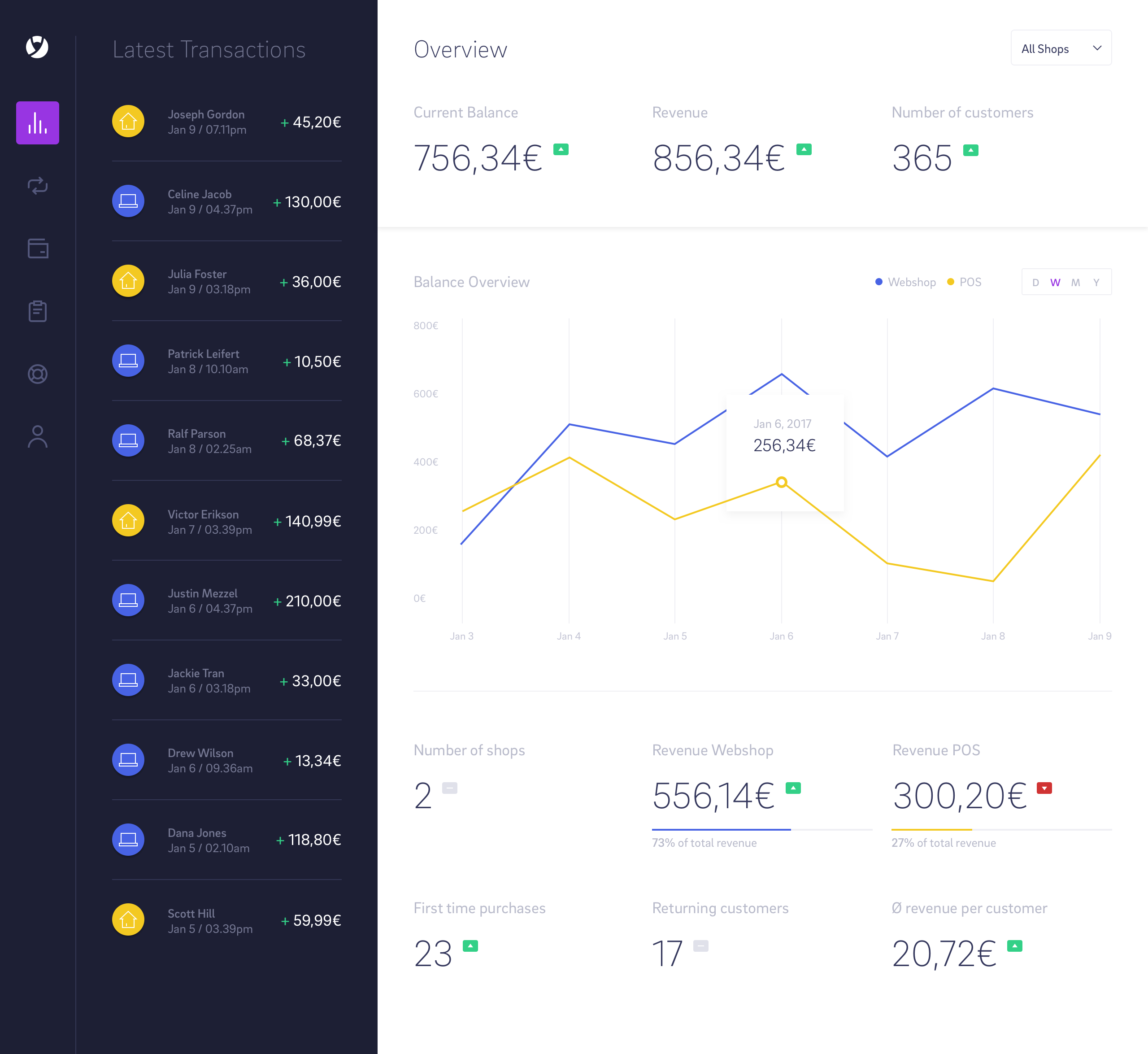 1 – Dashboard Business